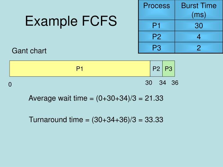 Example FCFS