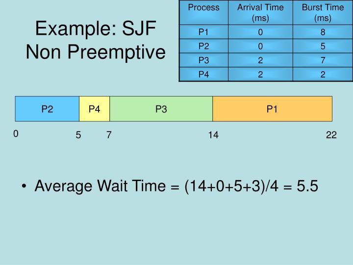 Example: SJF Non Preemptive