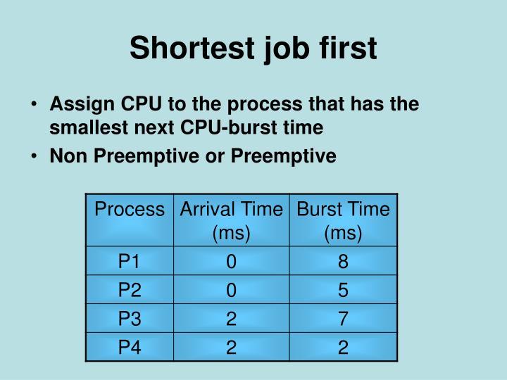 Shortest job first