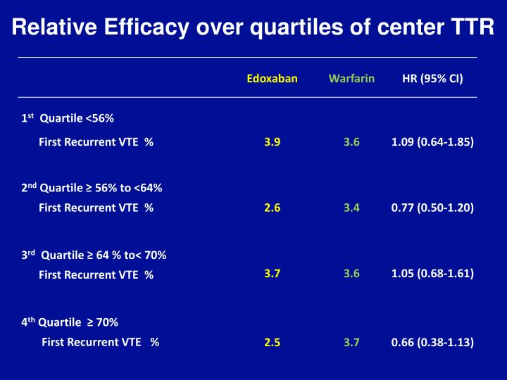 Relative Efficacy over quartiles of center TTR