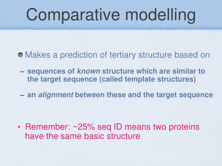 Comparative modelling
