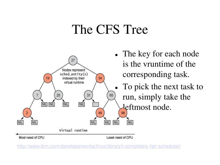 The CFS Tree