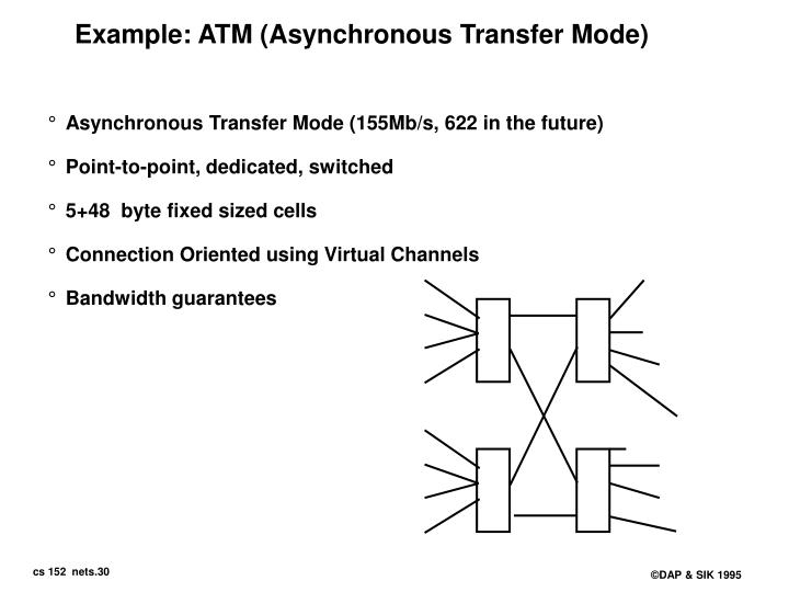 Example: ATM (Asynchronous Transfer Mode)