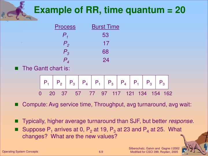 Example of RR, time quantum = 20