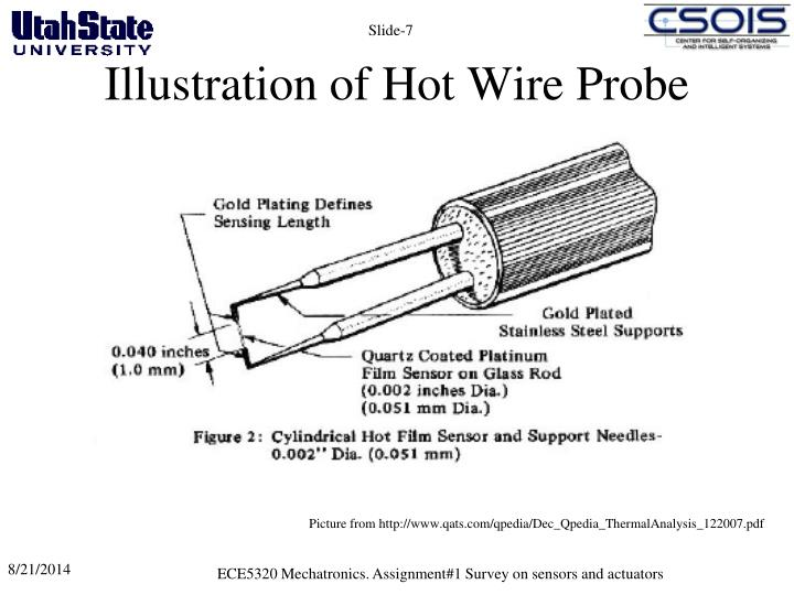 Illustration of Hot Wire Probe