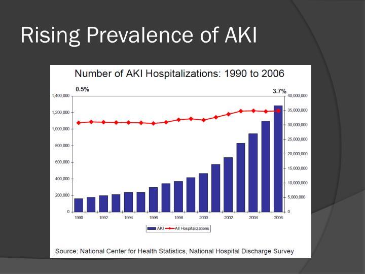 Rising Prevalence of AKI