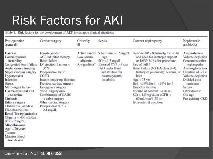 Risk Factors for AKI