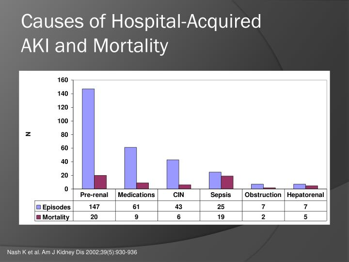 Causes of Hospital-Acquired
