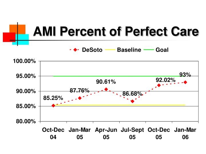 AMI Percent of Perfect Care