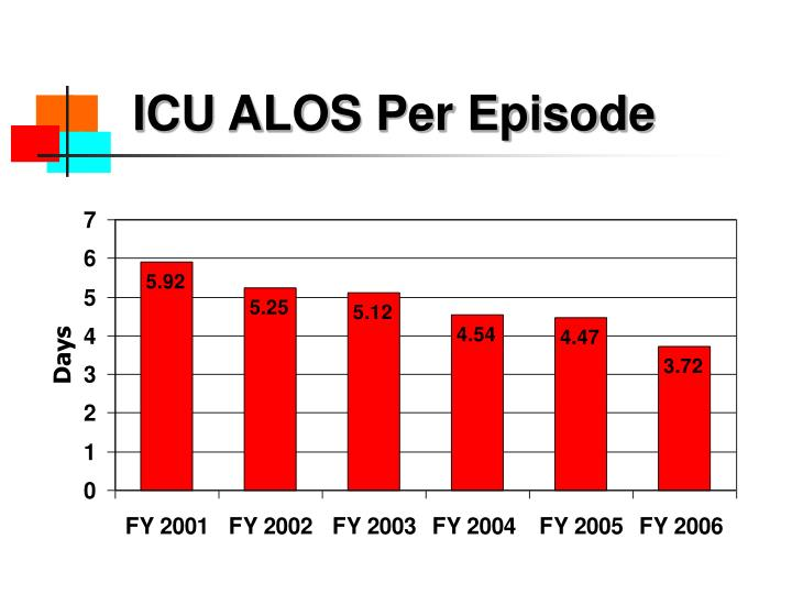 ICU ALOS Per Episode