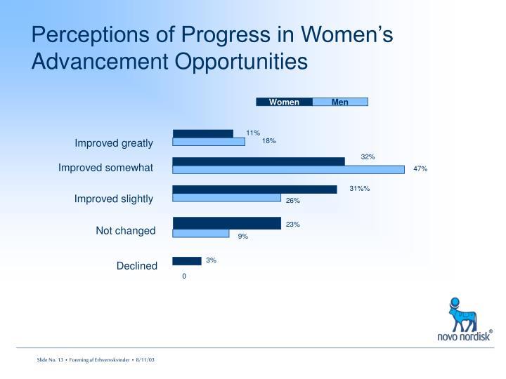 Perceptions of Progress in Women's Advancement Opportunities