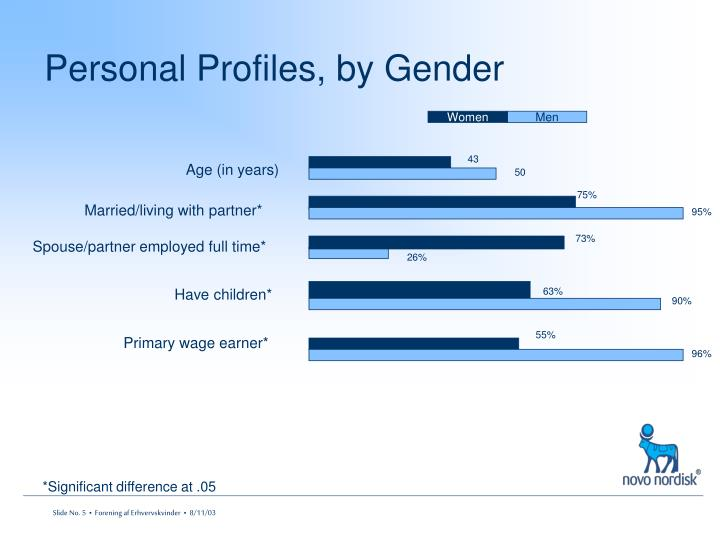 Personal Profiles, by Gender