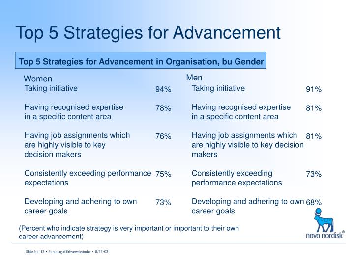 Top 5 Strategies for Advancement