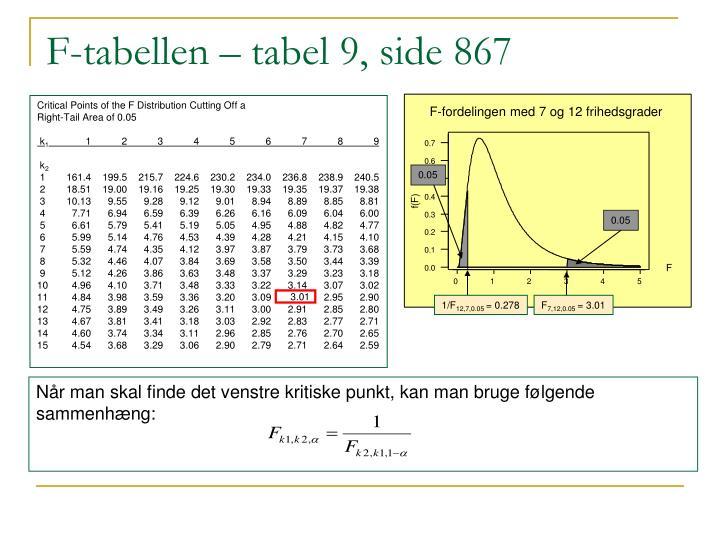 F-tabellen – tabel 9, side 867