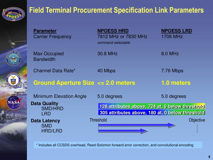 Field Terminal Procurement Specification Link Parameters