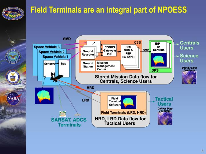 Field Terminals are an integral part of NPOESS