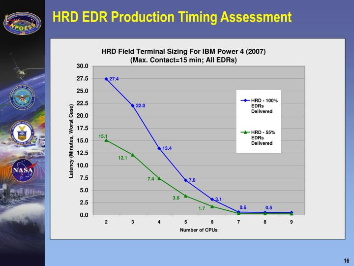 HRD EDR Production Timing Assessment
