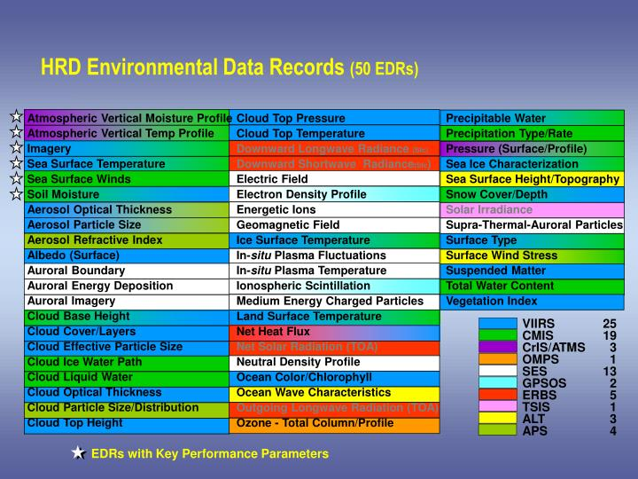 HRD Environmental Data Records