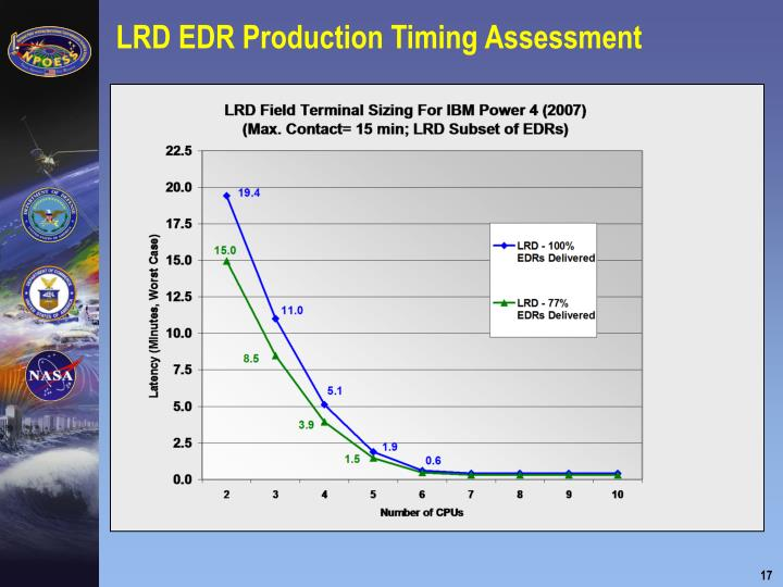 LRD EDR Production Timing Assessment