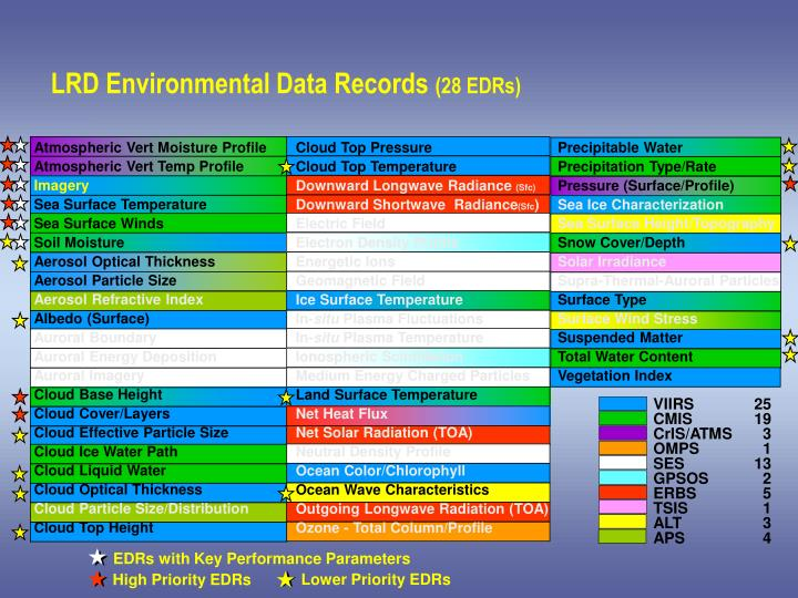 LRD Environmental Data Records