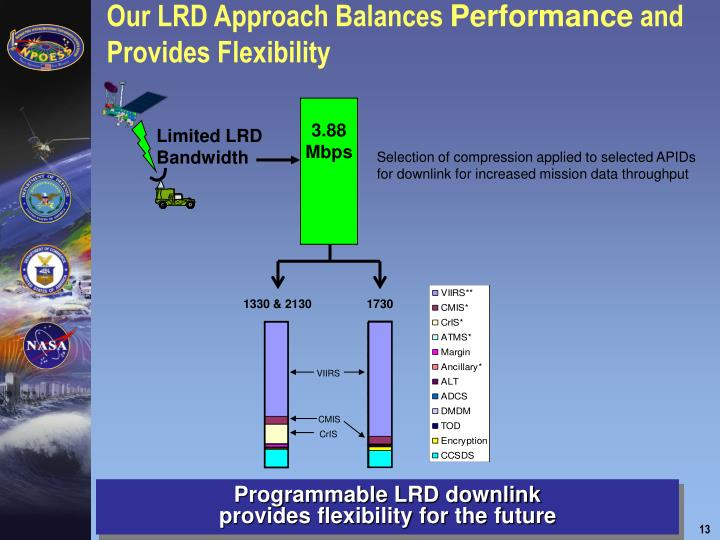 Our LRD Approach Balances