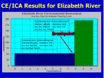 ce ica results for elizabeth river