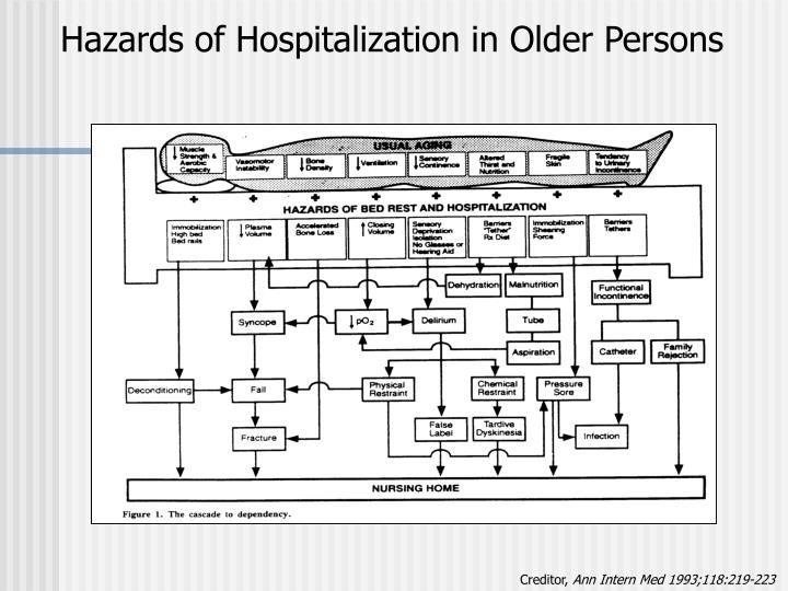 Hazards of Hospitalization in Older Persons