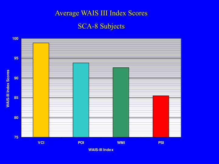 Average WAIS III Index Scores