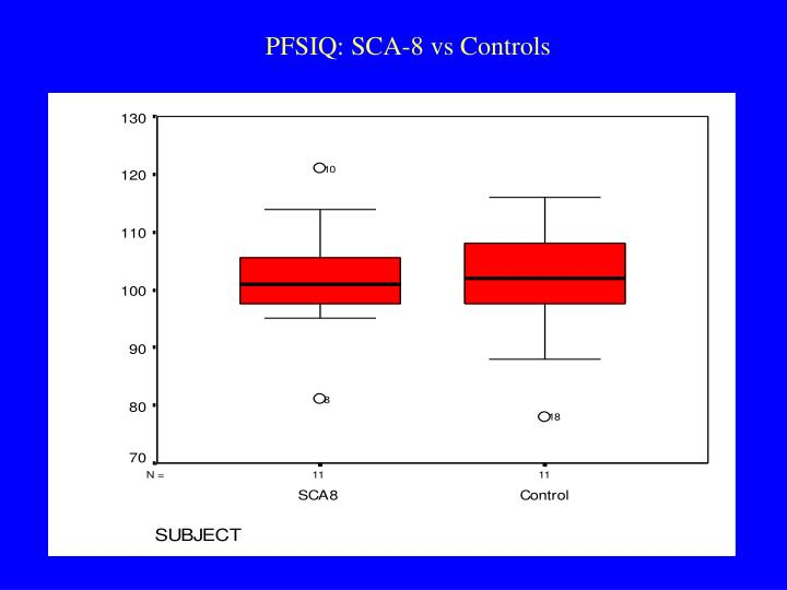 PFSIQ: SCA-8 vs Controls