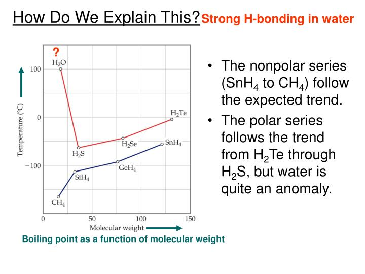 Strong H-bonding in water