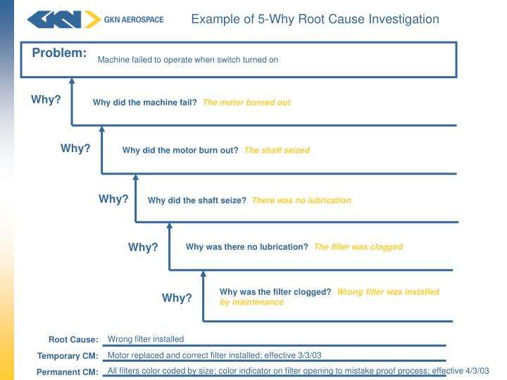 Example of 5-Why Root Cause Investigation