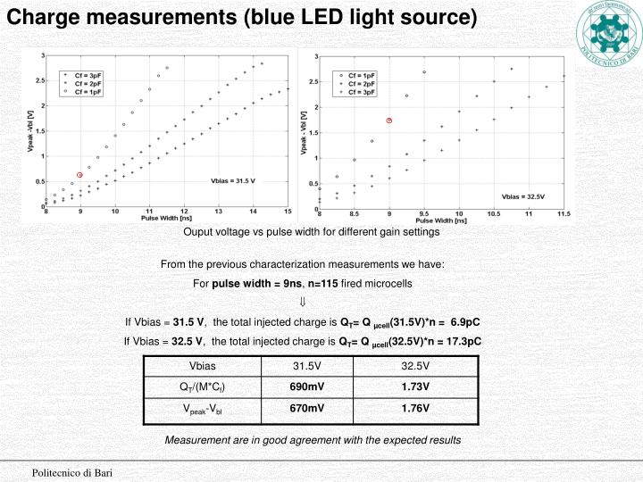 Charge measurements (blue LED light source)