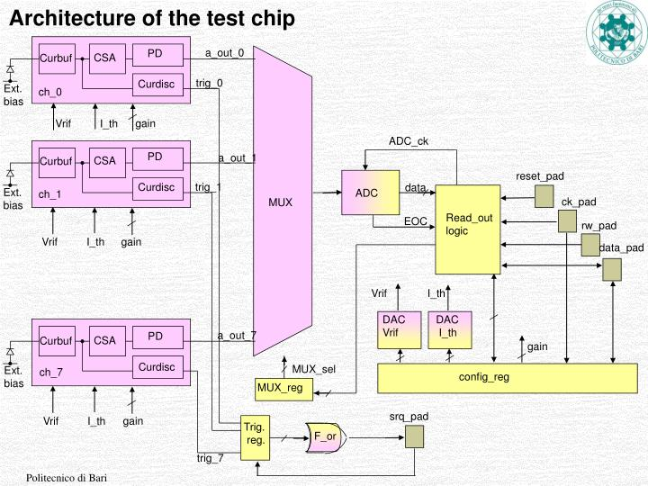 Architecture of the test chip