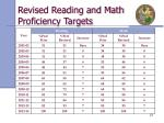 revised reading and math proficiency targets