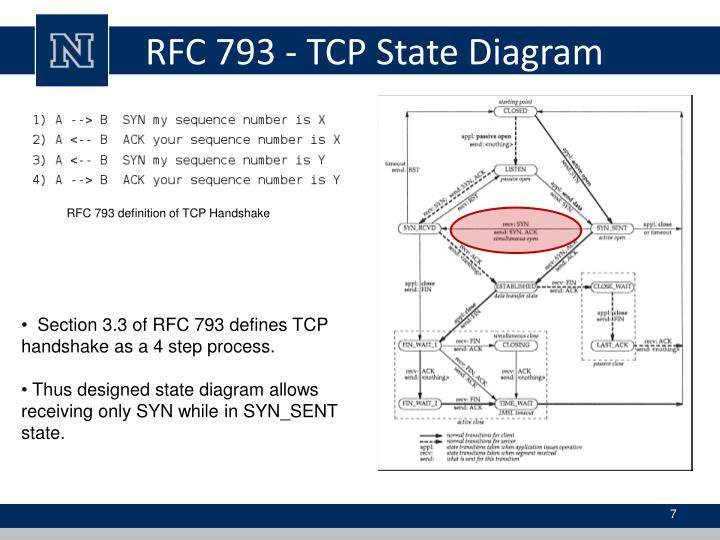 Ppt Tcp Split Handshake Attack Powerpoint Presentation Id3375489