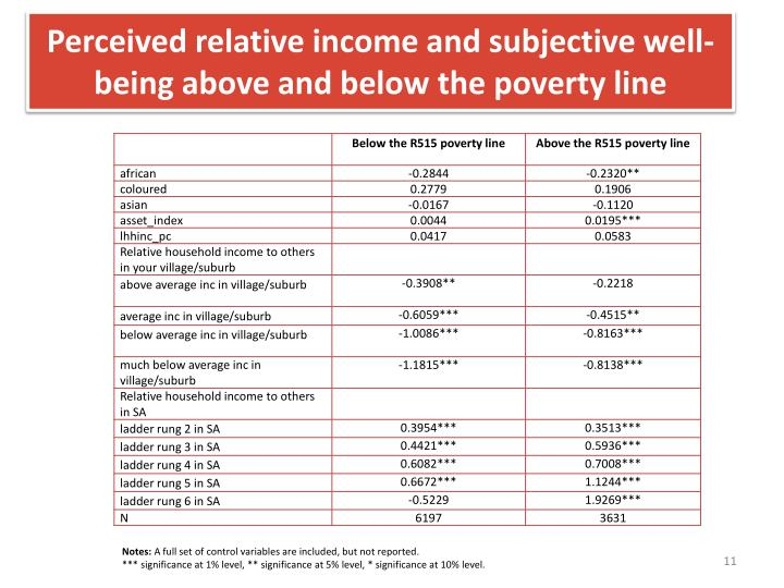 Perceived relative income and subjective well-being above and below the poverty line