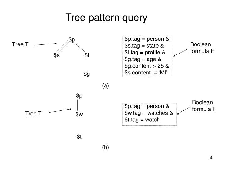 Tree pattern query
