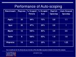 performance of auto scoping