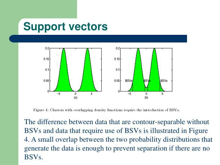 Support vectors