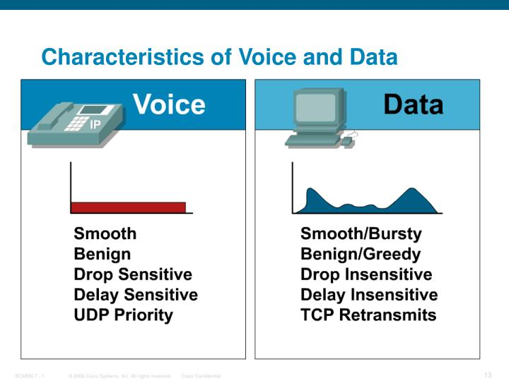Characteristics of Voice and Data