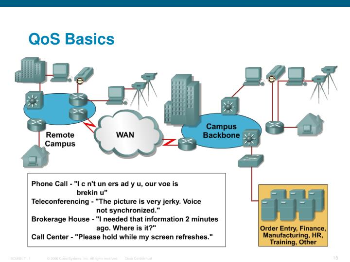 QoS Basics