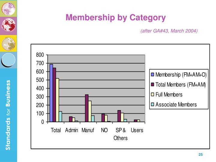 Membership by Category