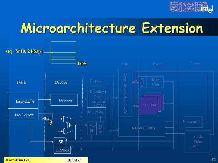 Microarchitecture Extension
