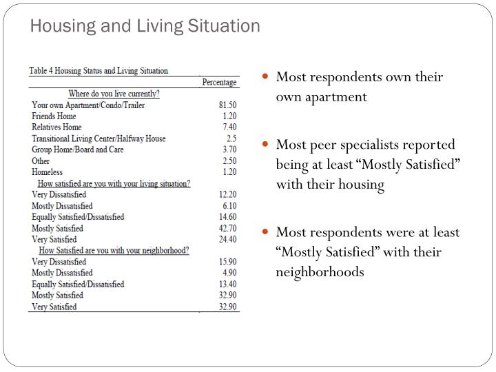 Housing and Living Situation