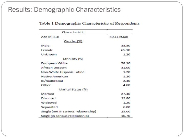 Results: Demographic Characteristics