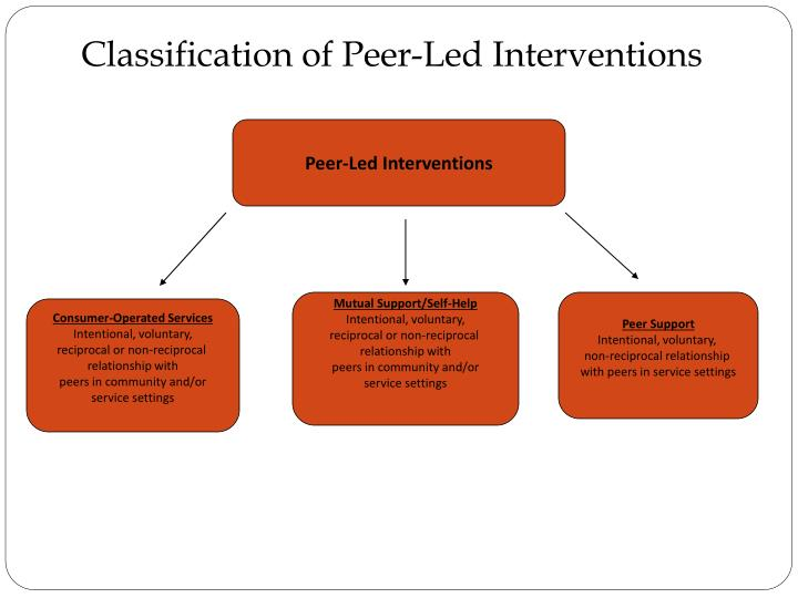 Peer-Led Interventions