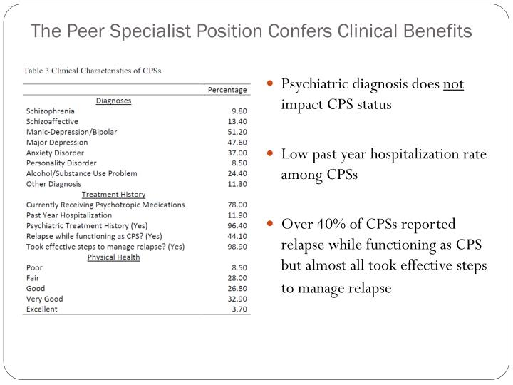 The Peer Specialist Position Confers Clinical Benefits