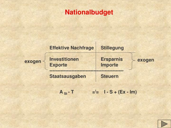 Nationalbudget