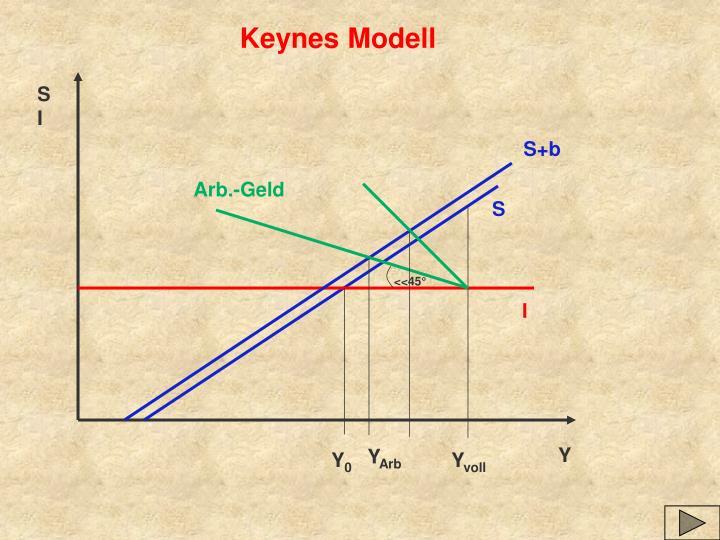 Keynes Modell