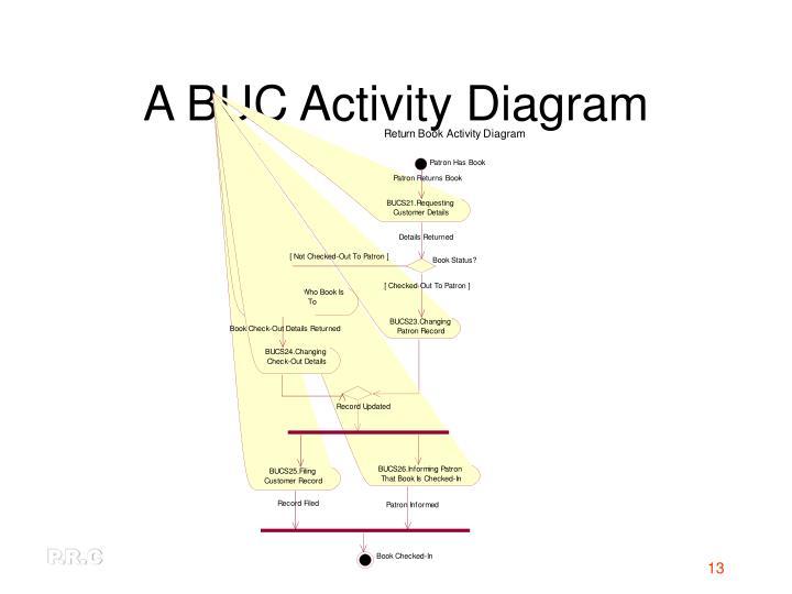 A BUC Activity Diagram